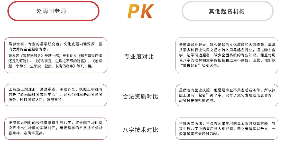 赵雨田老师和其他起名机构的对比